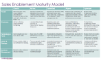 maturity model for sales enablement